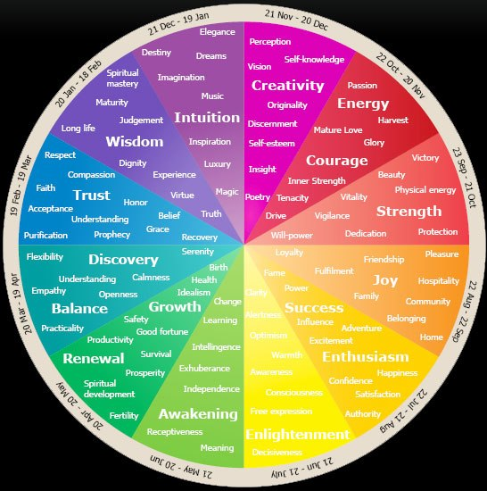 An overview of the healing process chromotherapy which uses light in the form of color