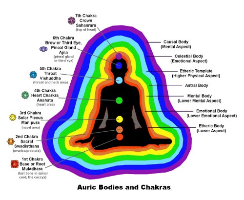 Image result for Chakras and Aura