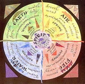 Fire Water Earth Air Spirit Intuitive Integrative Healing Art